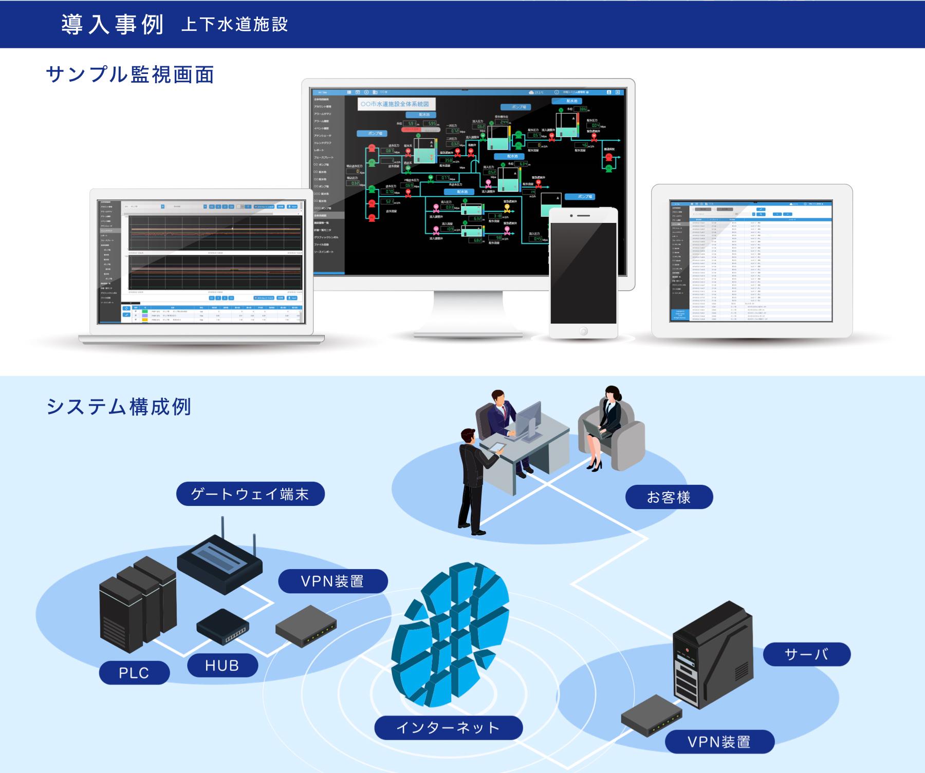 導入事例・サンプロ監視画面・システム構成例